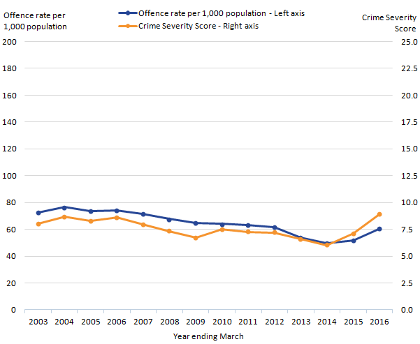 Crime Severity Score for Suffolk increased over last decade while offence rate decreased