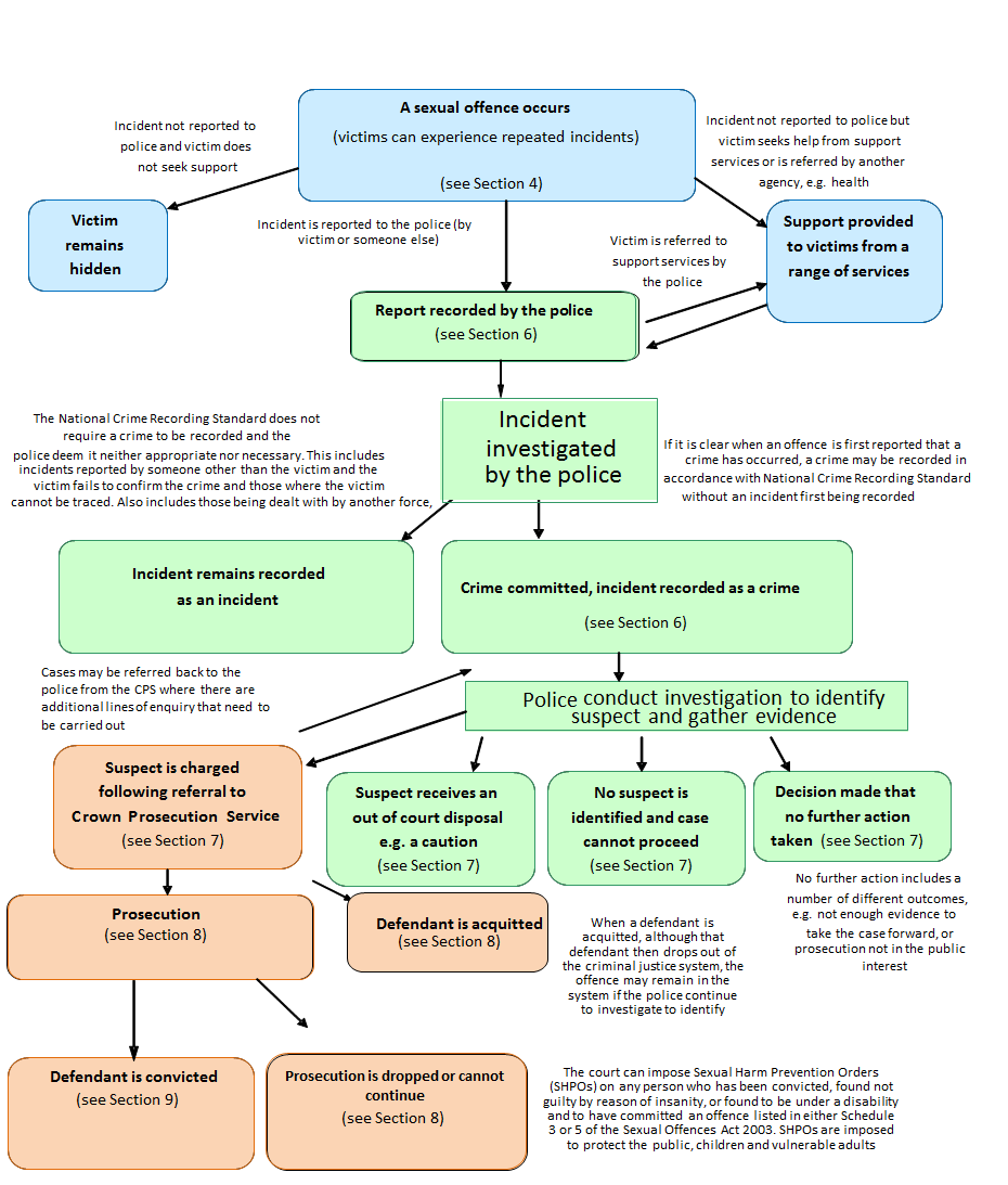 Flowchart explains how cases of sexual offences are captured and flow through the criminal justice system.