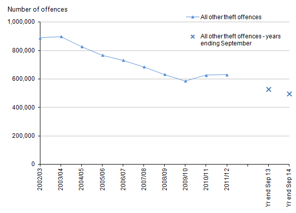 Figure 11: Trends in police recorded all other theft offences, 2002/03 to year ending September 2014