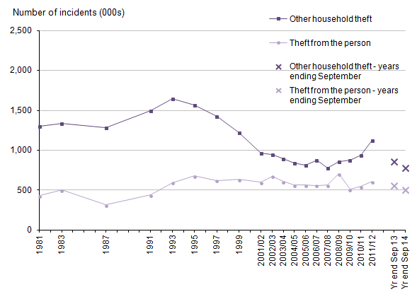 Figure 10: Trends in CSEW other household theft and theft from the person, 1981 to year ending September 2014