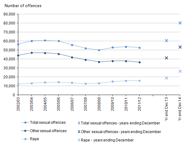 Figure 5: Trends in police recorded sexual offences in England and Wales, 2002/03 to year ending December 2014