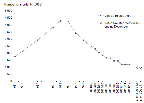 Figure 9: Trends in Crime Survey for England and Wales vehicle-related theft, 1981 to year ending December 2014