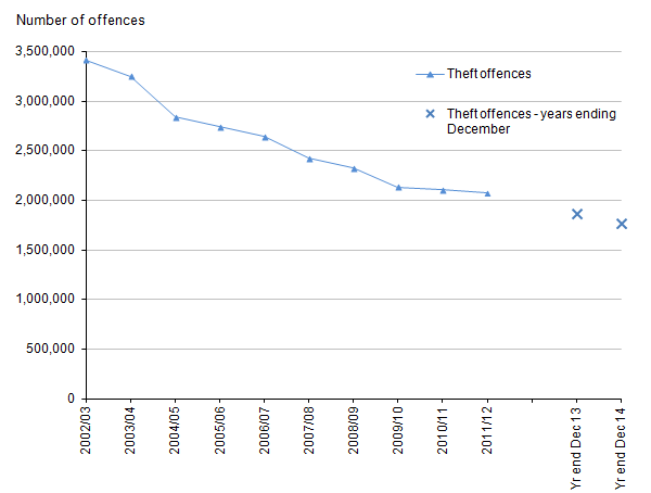 Figure 7: Trends in police recorded theft offences in England and Wales, 2002/03 to year ending December 2014