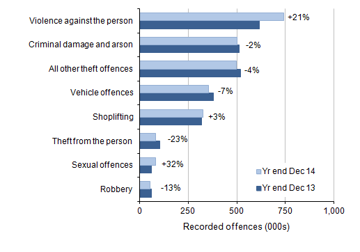 Figure 2: Selected victim-based police recorded crime offences in England and Wales: volumes and percentage change between year ending December 2013 and year ending December 2014