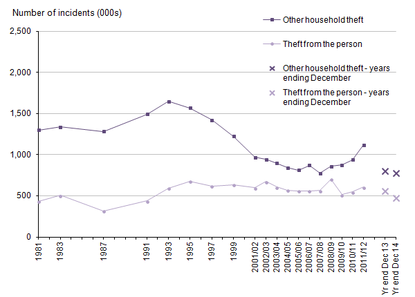Figure 10: Trends in Crime Survey for England and Wales other household theft and theft from the person, 1981 to year ending December 2014