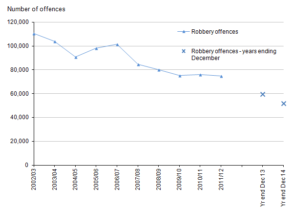 Figure 4: Trends in police recorded robberies, 2002/03 to year ending December 2014