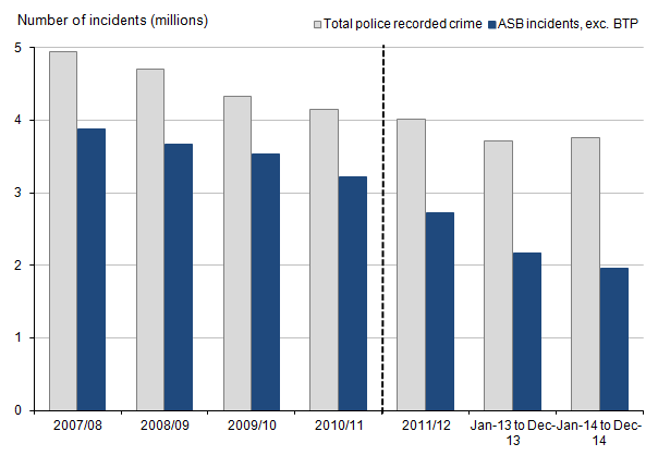 Figure 15: Police recorded crime and anti-social behaviour incidents in England and Wales, 2007/08 to year ending December 2014