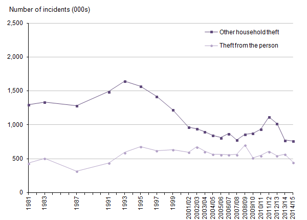 Figure 10: Trends in Crime Survey for England and Wales, other household theft and theft from the person, year ending December 1981 to year ending March 2015