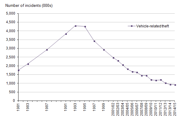 Figure 9: Trends in Crime Survey for England and Wales, vehicle-related theft, year ending December 1981 to year ending March 2015
