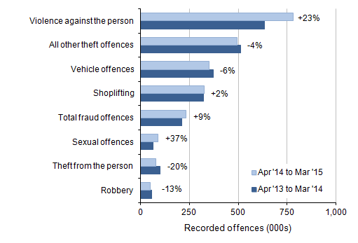 Figure 2: Selected victim-based police recorded crime offences in England and Wales: volumes and percentage change between year ending March 2014 and year ending March 2015