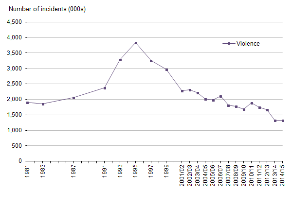 Figure 3: Trends in Crime Survey for England and Wales violence, year ending December 1981 to year ending March 2015