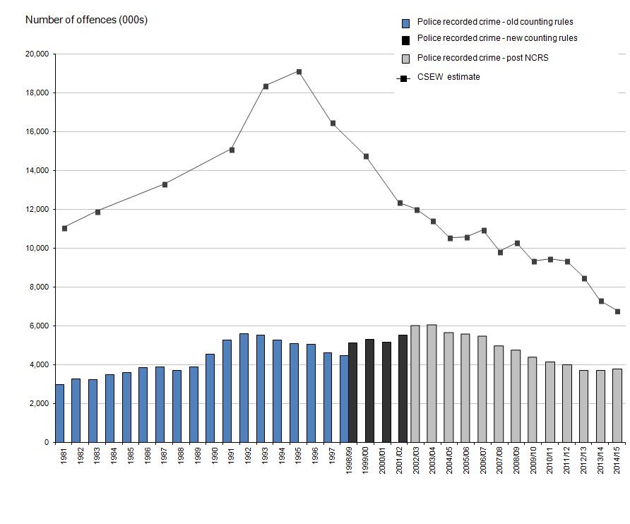 Figure 1: Trends in police recorded crime and Crime Survey for England and Wales, year ending December 1981 to year ending March 2015 [1,2]