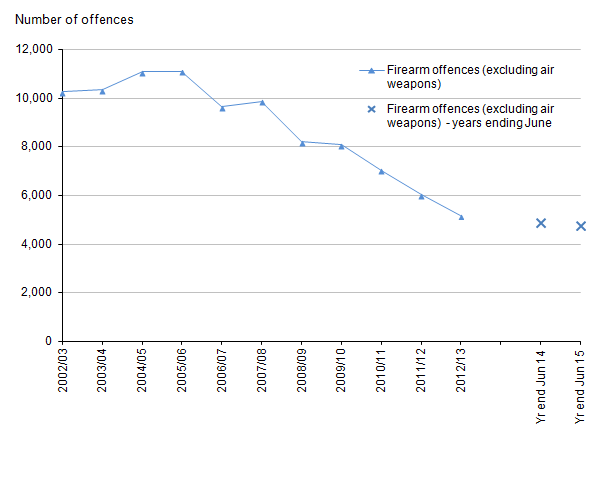 Figure 7: Trends in police recorded crimes in England and Wales involving the use of firearms other than air weapons, year ending March 2003 to year ending June 2015