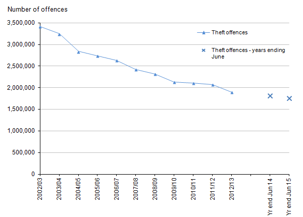 Figure 8: Trends in police recorded theft offences in England and Wales, year ending March 2003 to year ending June 2015