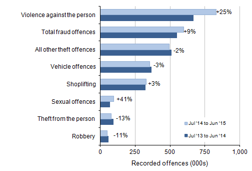 Figure 2: Selected victim-based police recorded crime offences in England and Wales: volumes and percentage change between year ending June 2014 and year ending June 2015