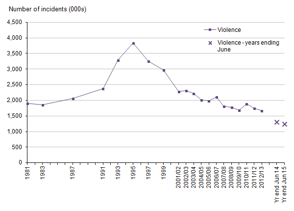 Figure 3: Trends in Crime Survey for England and Wales violence, year ending December 1981 to year ending June 2015
