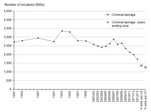 Figure 13: Trends in Crime Survey for England and Wales criminal damage, year ending December 1981 to year ending June 2015