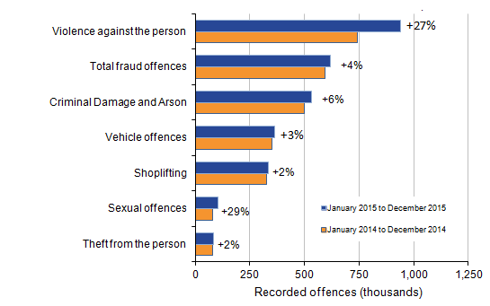 Sexual offences and violence against the person show large increases, remaining offences only slight change