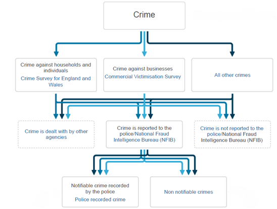 A flow diagram explaining the process of how crime and justice statistics are recorded.
