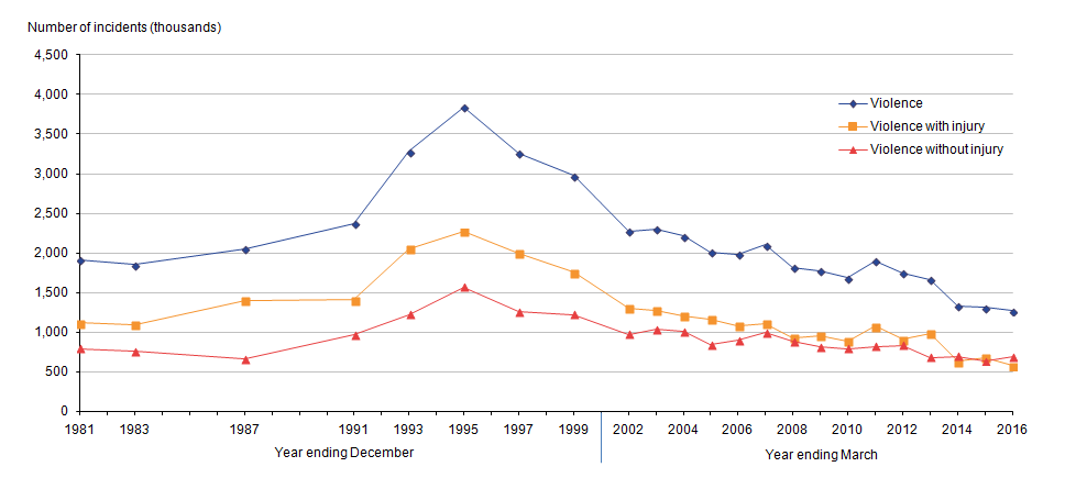 Risk of CSEW violence peaked in 1995 and has since decreased to its lowest level.