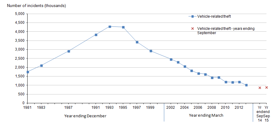 Figure 10: Trends in Crime Survey for England and Wales vehicle-related theft, year ending December 1981 to year ending September 2015