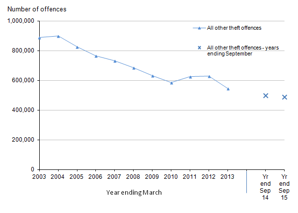 Figure 12: Trends in police recorded all other theft offences in England and Wales, year ending March 2003 to year ending September 2015