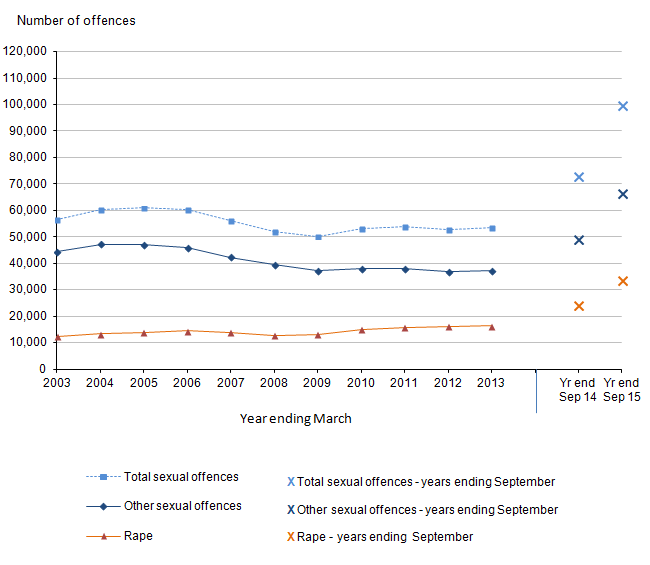 Figure 6: Trends in police recorded sexual offences in England and Wales, year ending March 2003 to year ending September 2015