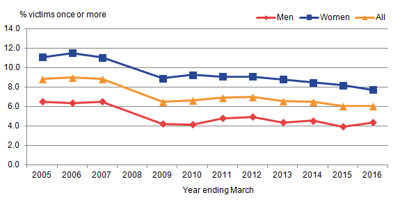 The prevalence of domestic abuse  has remained fairly stable since year ending March 2009