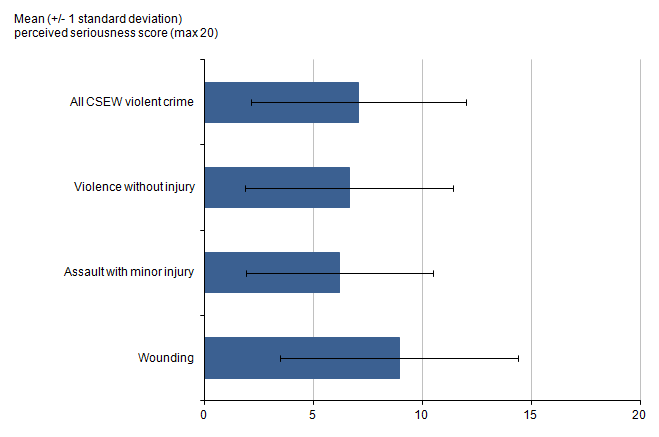 Figure 1.11: Mean perceived seriousness score to violent crime, 2013/14 CSEW