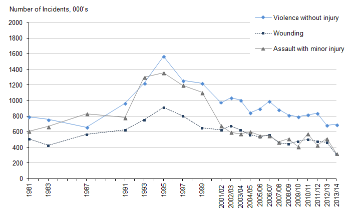Figure 1.3: Trends in violence by type of violence, 1981 to 2013/14 CSEW