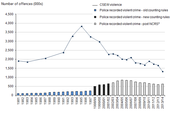 Figure 1.2: Trends in CSEW and Police Recorded Violent Crime, 1981 to 2013/14