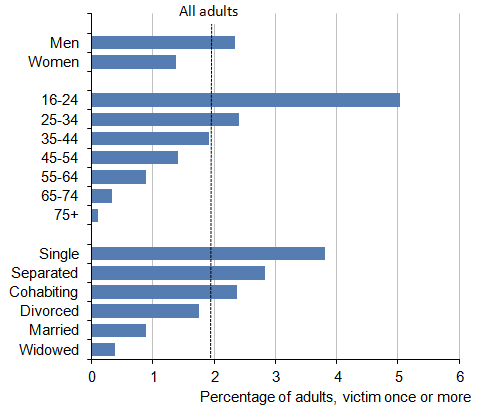 Figure 1.7: Characteristics associated with being a victim of violence, 2013/14 CSEW
