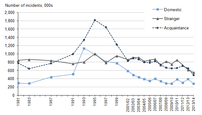 Figure 1.4: Trends in violent crime by type of offender, 1981 to 2013/14 CSEW