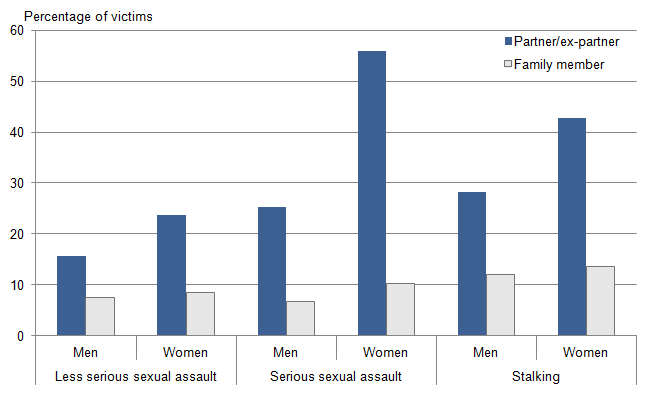 victim offender relationship statistics in the united