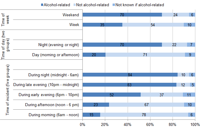 Figure 5.6: Timing of violent incidents, according to whether victim perceived offender(s) to be under the influence of alcohol, combined data for 2012/13 and 2013/14 CSEW