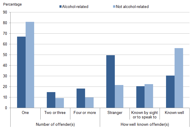 Figure 5.11: Offender characteristics in violent incidents, according to whether victim perceived offender(s) to be under the influence of alcohol, combined data for 2012/13 and 2013/14 CSEW