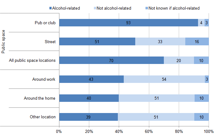 Figure 5.8: Location of violent incidents, according to whether victim perceived offender(s) to be under the influence of alcohol, combined data for 2012/13 and 2013/14 CSEW