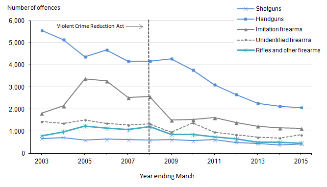 Figure 3.4: Offences recorded by the police in which non-air weapons were reported to have been used, by type of principal weapon, year ending March 2003 to year ending March 2015