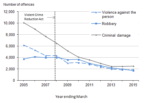 Figure 3.6: Offences recorded by the police in which firearms were reported to have been used by selected offence type, year ending March 2005 to year ending March 2015