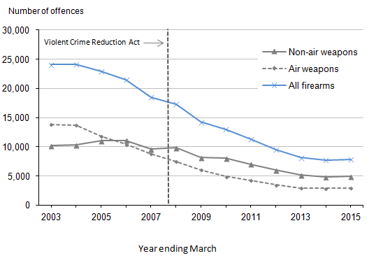 Figure 3.2: Offences recorded by the police in which firearms were reported to have been used, year ending March 2003 to year ending March 2015