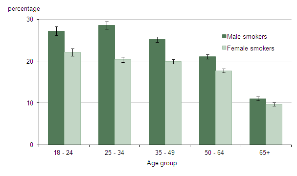 Figure 4: Current Smoking Prevalence by Age and Gender, January to December 2012