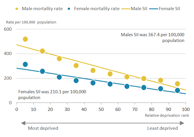 Mortality rates for both sexes were higher in the most deprived compared to the least.