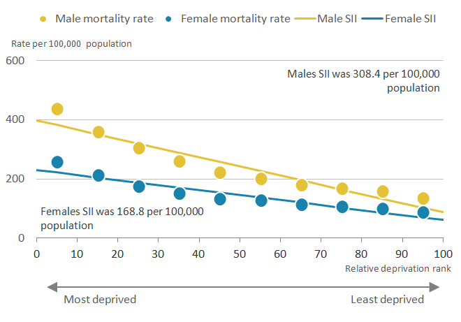 There was a greater inequality in preventable mortality in England for males compared to females