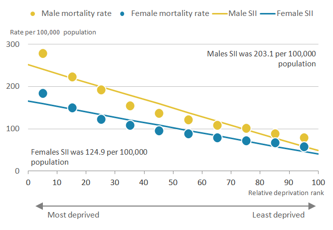 The largest decline in amenable mortality rates for both sexes was between decile 1 and 2.