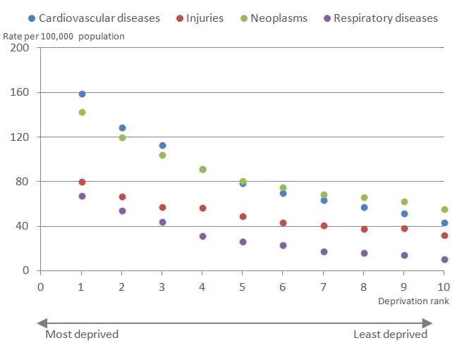 As deprivation decreases in males so do mortality rates for all four causes of death