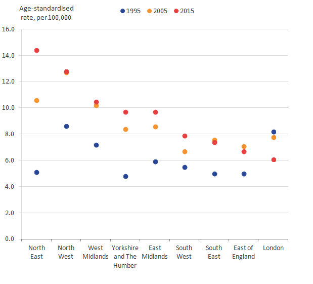 For females, alcohol-related deaths rates have increased from 1995 to 2015 in all regions of England apart from London