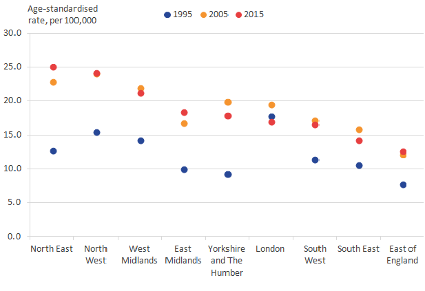 For males, alcohol-related deaths rates have increased from 1995 to 2015 in all regions of England apart from London