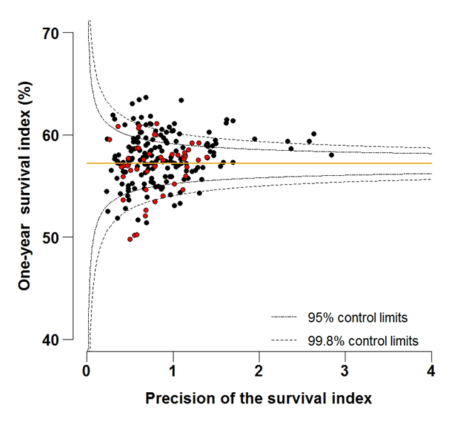 Figure 6B: Funnel plot of the one-year survival index (%) for all cancers combined in 211 Clinical Commissioning Groups: England, 2012, patients aged 75-99 years