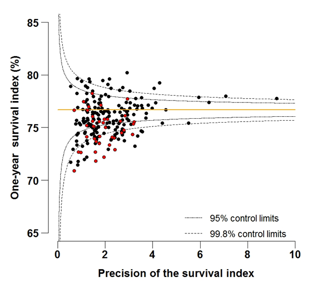 Figure 5B: Funnel plot of the one-year survival index (%) for all cancers combined in 211 Clinical Commissioning Groups: England, 2012, patients aged 55-64 years