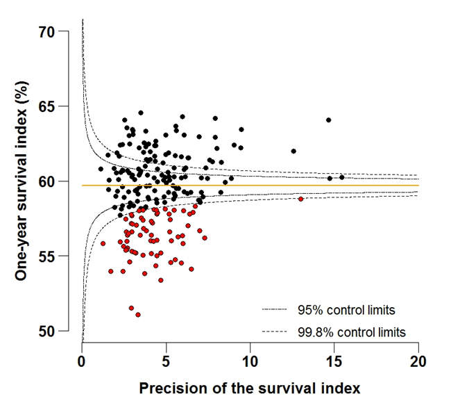 Figure 4A: Funnel plot of the one-year survival index (%) for all cancers combined in 211 Clinical Commissioning Groups: England, 1997, all adults (aged 15-99 years)